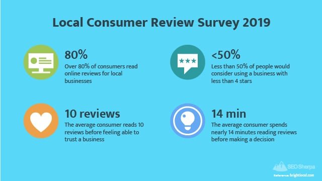 Bright Local Consumer Review Survey