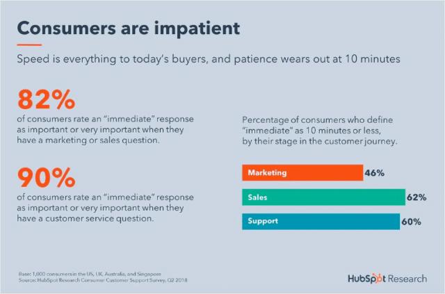 Customer Service Response Time Stats