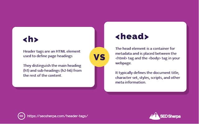 Head Tags Vs Head Element