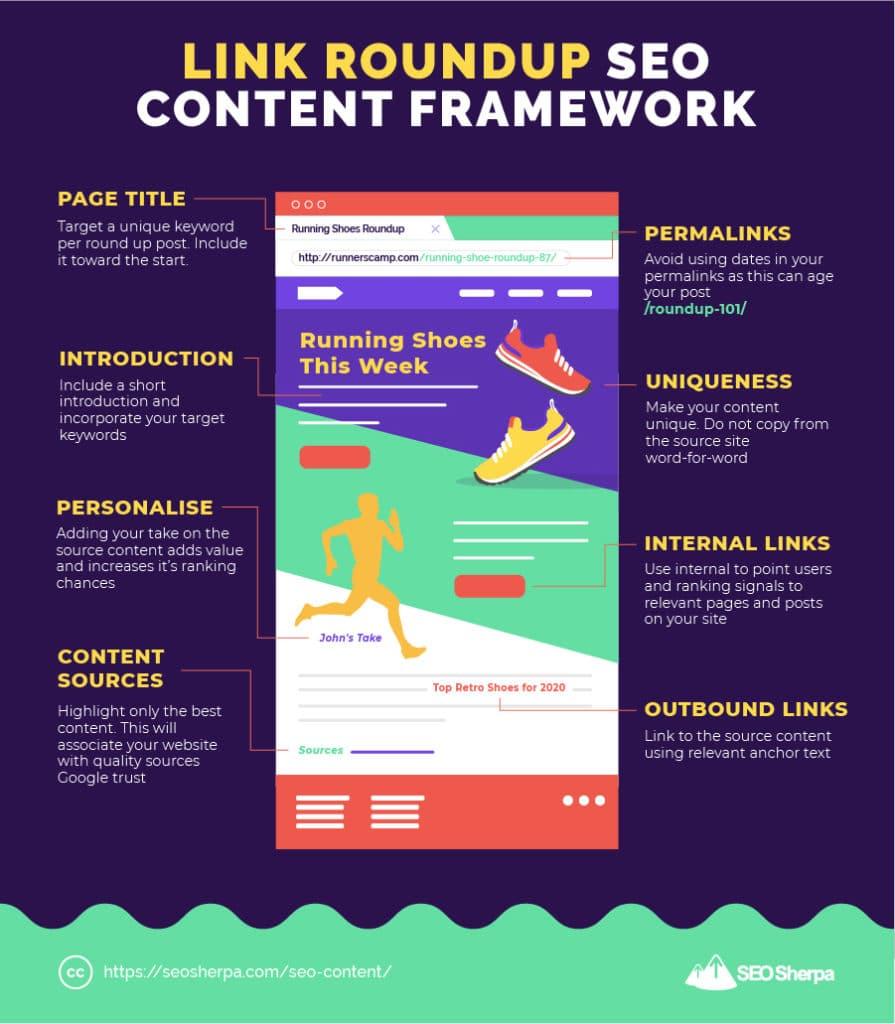 Link Roundup SEO Content Framework