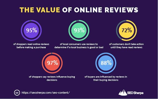 Online Review Statistics