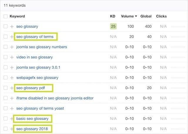 SEO Glossary Ahrefs Keyword Explorer