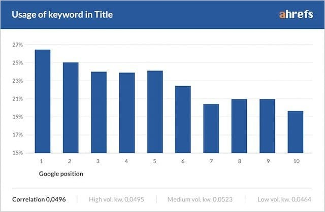 Keyword usage in title tag