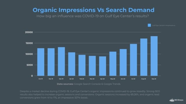 Gulf Eye Center's Organic Impressions Results