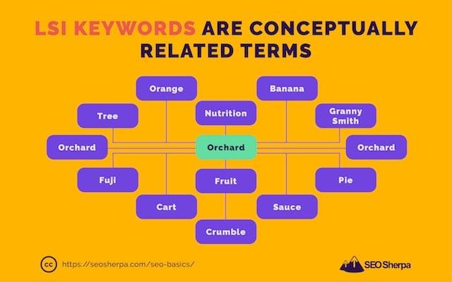 LSI Keywords Examples