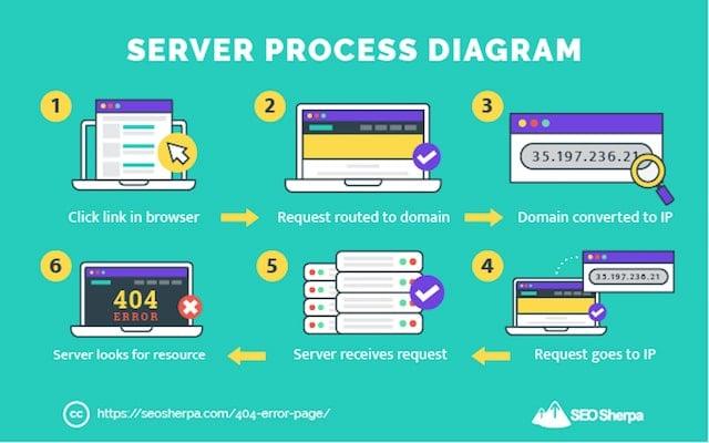 Server Process Flow Chart