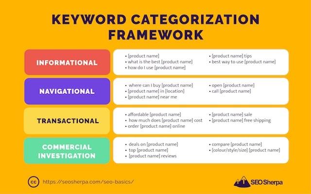 Keyword Categorization Framework