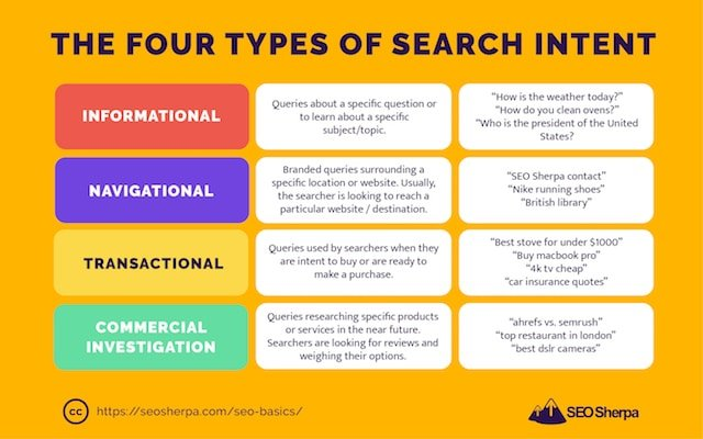Categories of Search Intent