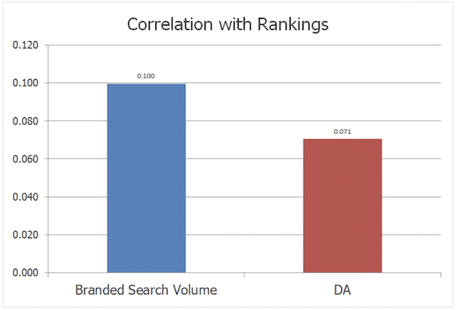 Branded Search Volume Ranking Correlation
