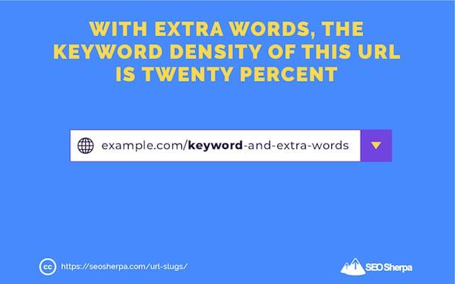 URL Keyword Density
