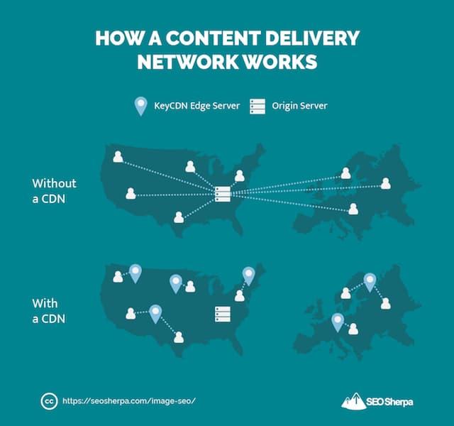 How CDNs Work
