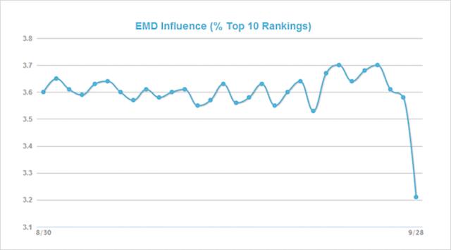 Exact Match Domain Ranking Graph