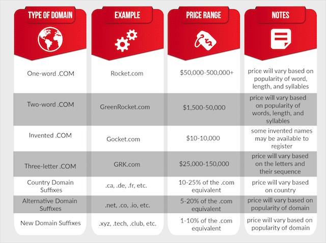 Top Level Domain Prices
