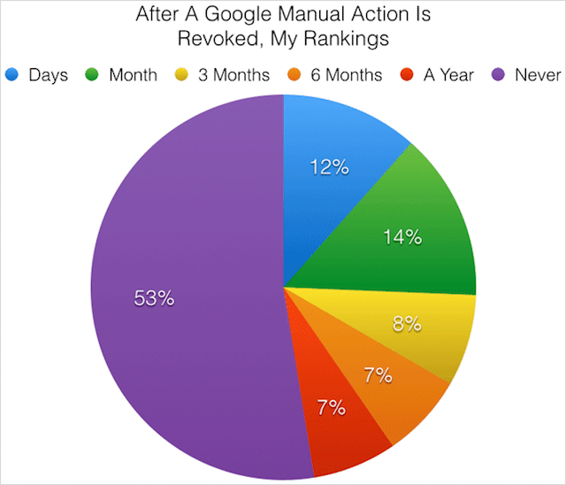 Google Manual Penalty Recovery Time