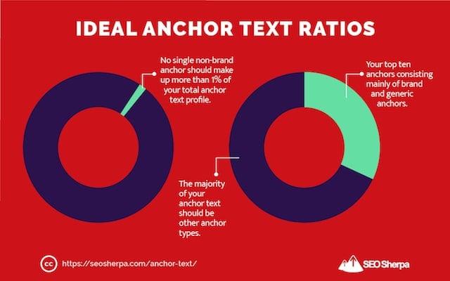 Ideal Anchor Text Ratios