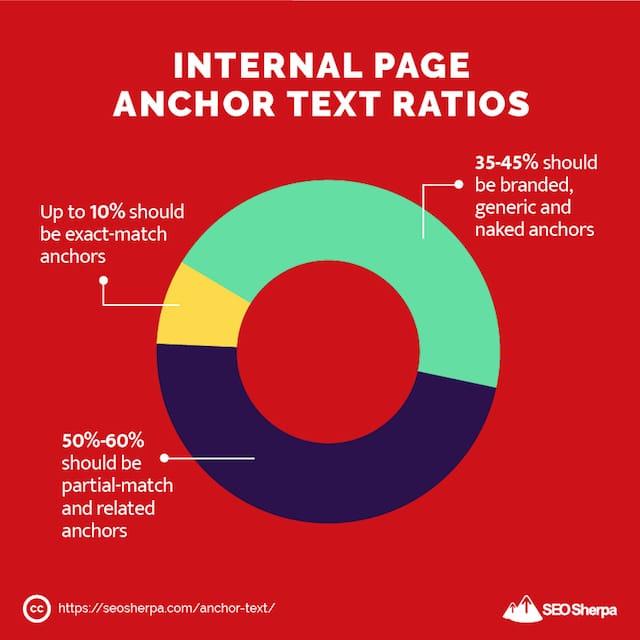 Internal Page Anchor Text Ratios