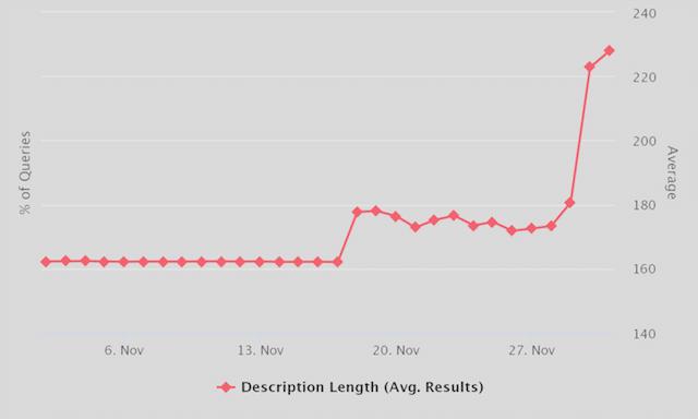Meta Description Length Change