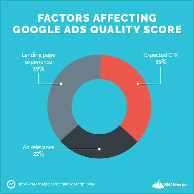 Factors Affecting Google Ads Quality Score
