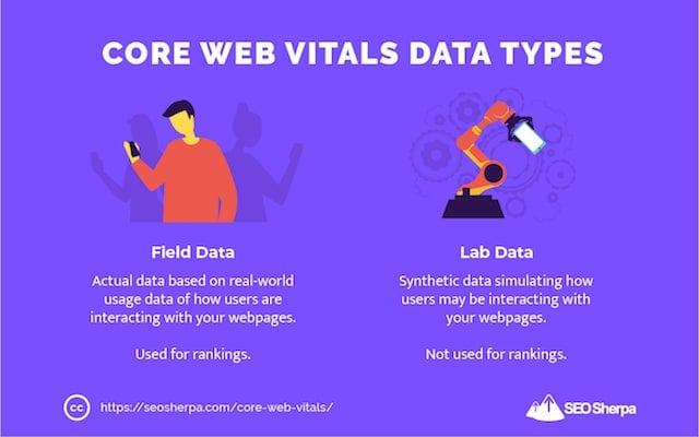 Core Web Vitals Field Data and Lab Data