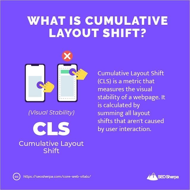 Cumulative Layout Shift Definition