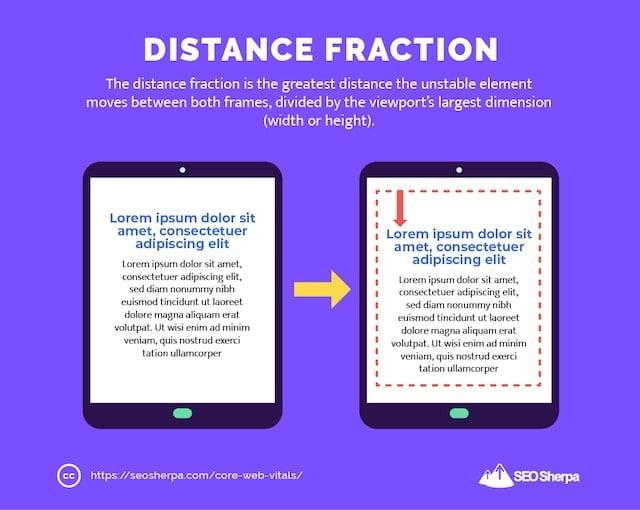 Distance Fraction