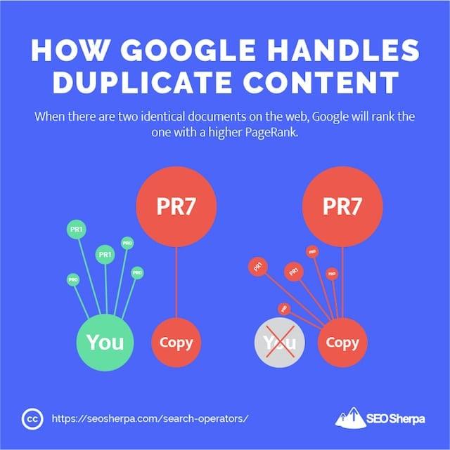 How Google Handles Duplicate Content