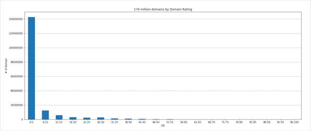 Domain Rating Distribution