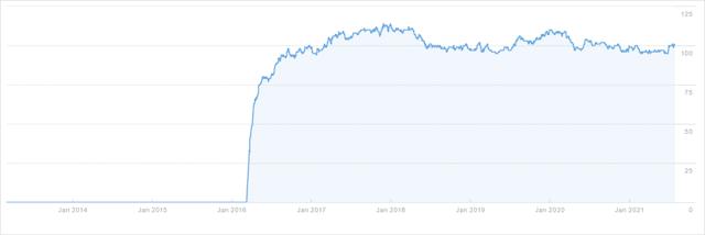 SEO Experiments Referring Domains