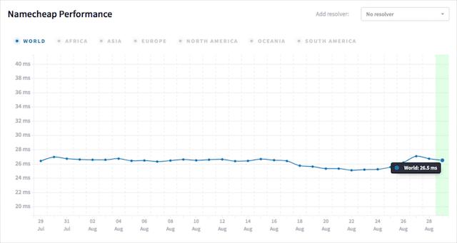 Namecheap DNS performance