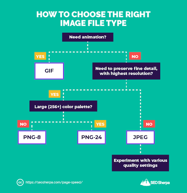 How To Choose The Right Image File Type