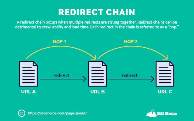 Redirect Chain